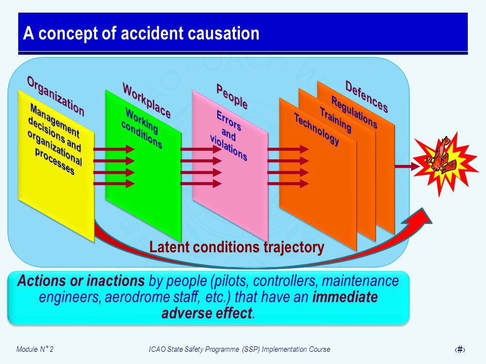 A concept of accident causation