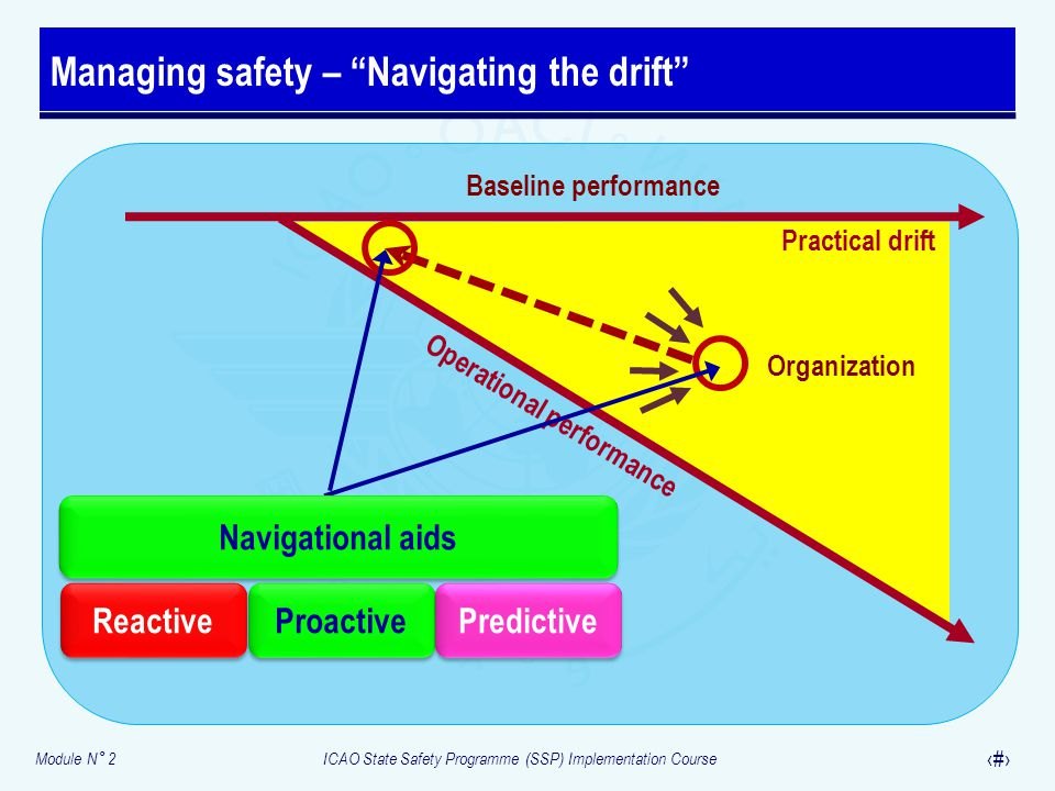 Managing safety – Navigating the drift