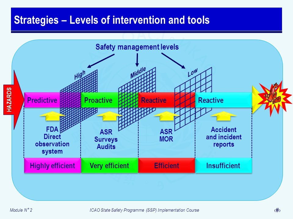 Strategies – Levels of intervention and tools