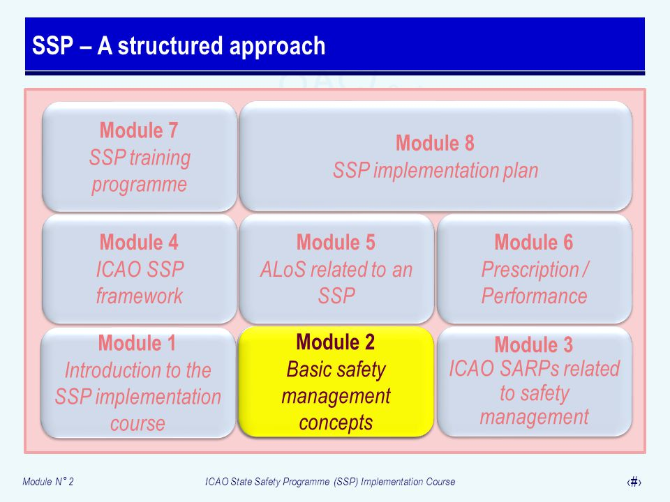 SSP – A structured approach