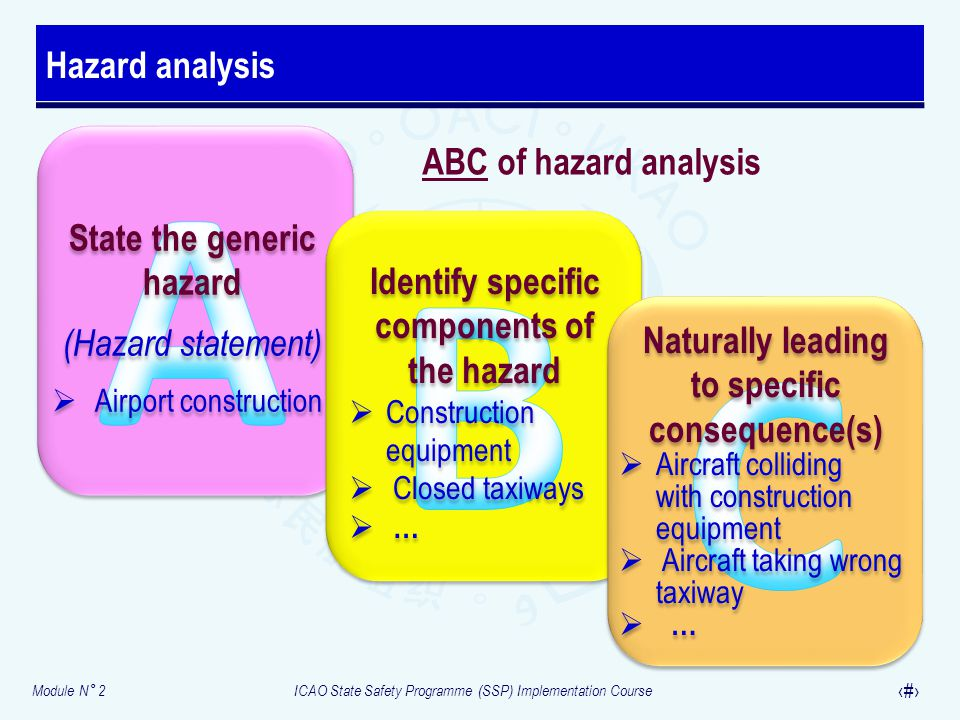 A B C Hazard analysis ABC of hazard analysis State the generic hazard