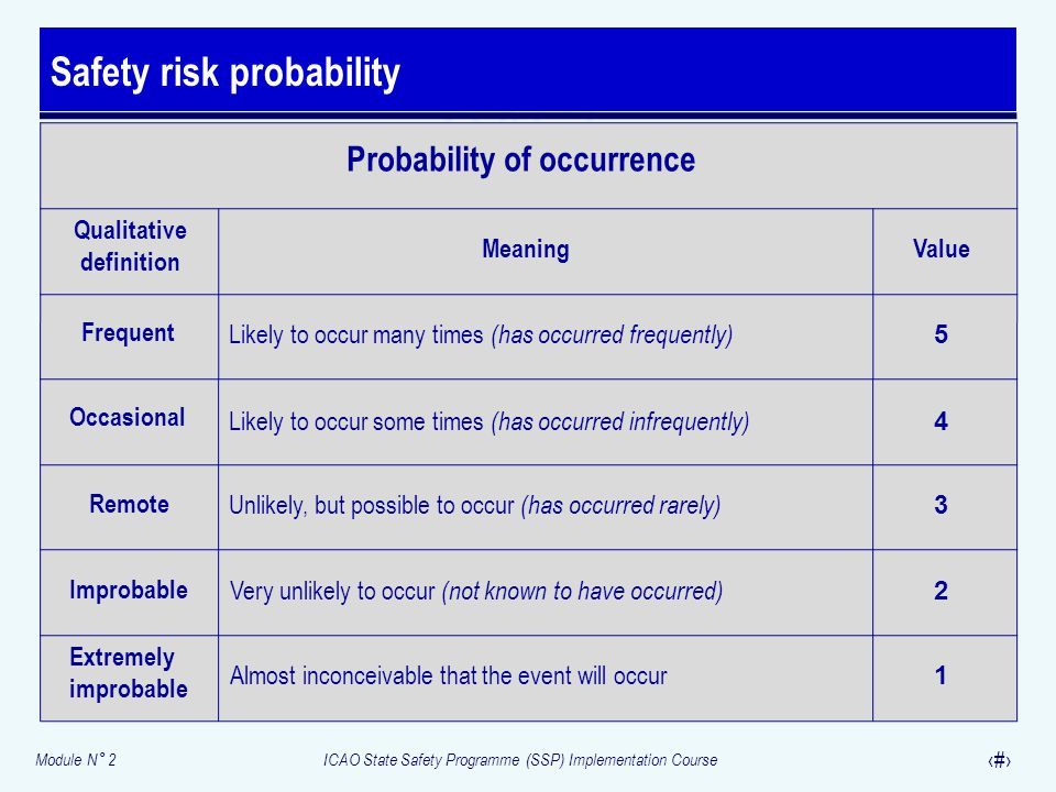 Safety risk probability