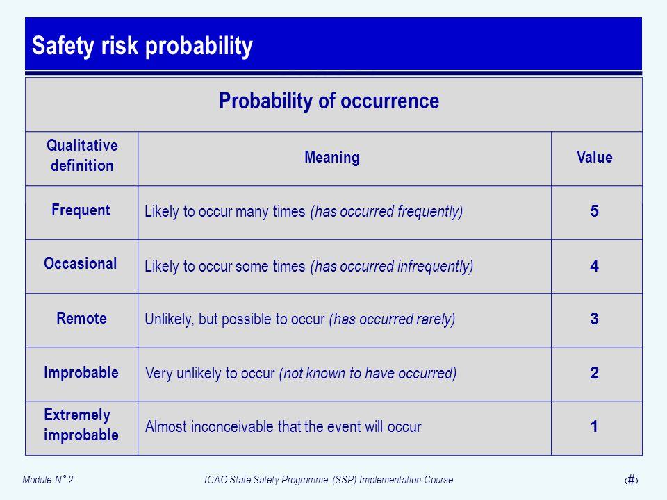 Safety risk probability
