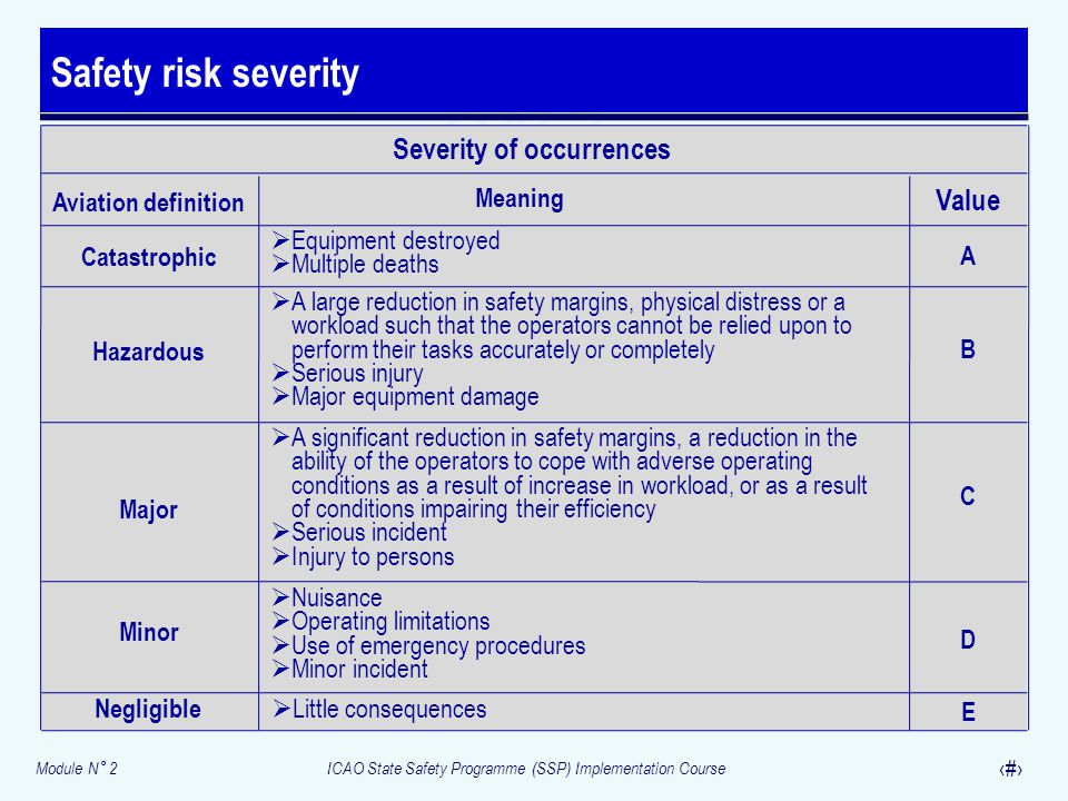 Safety risk severity Severity of occurrences Value
