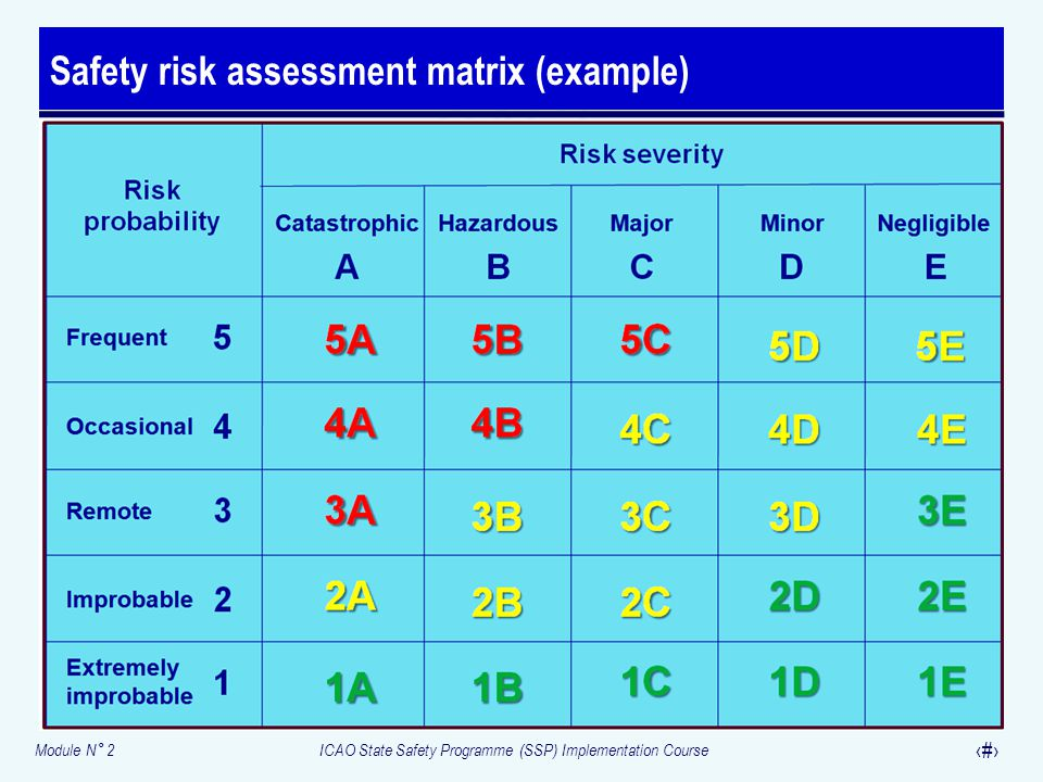 Safety risk assessment matrix (example)