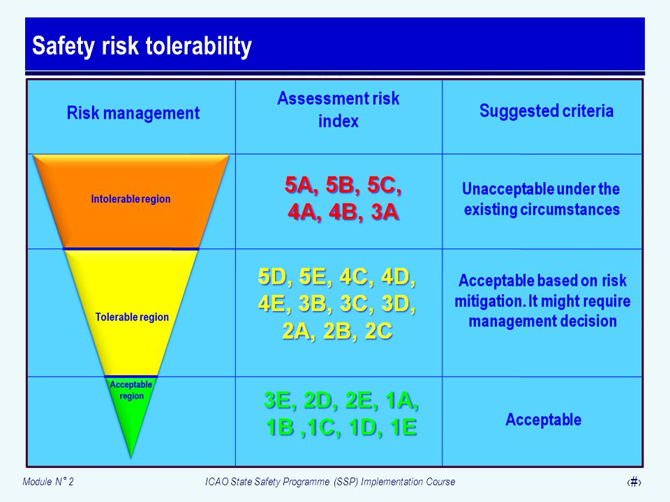 Safety risk tolerability