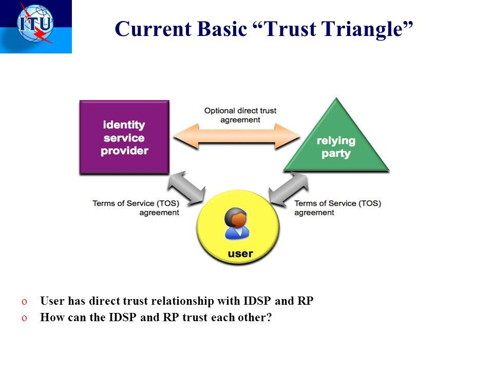 Current Basic Trust Triangle