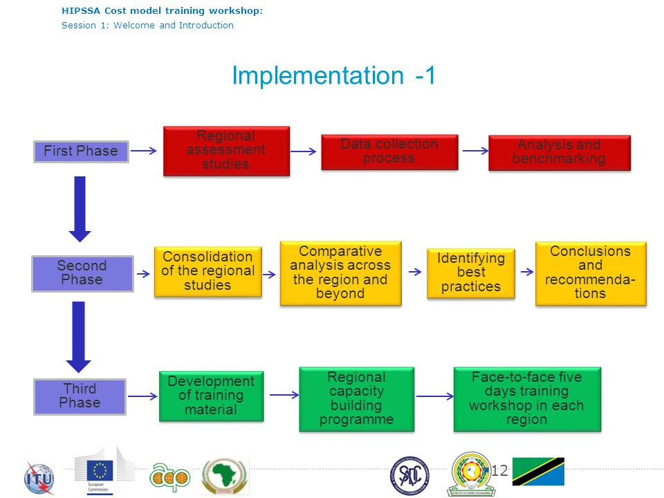 Implementation -1 Regional assessment studies Data collection process