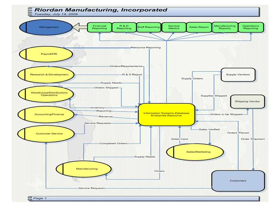 This diagram shows the flow of the information Systems database