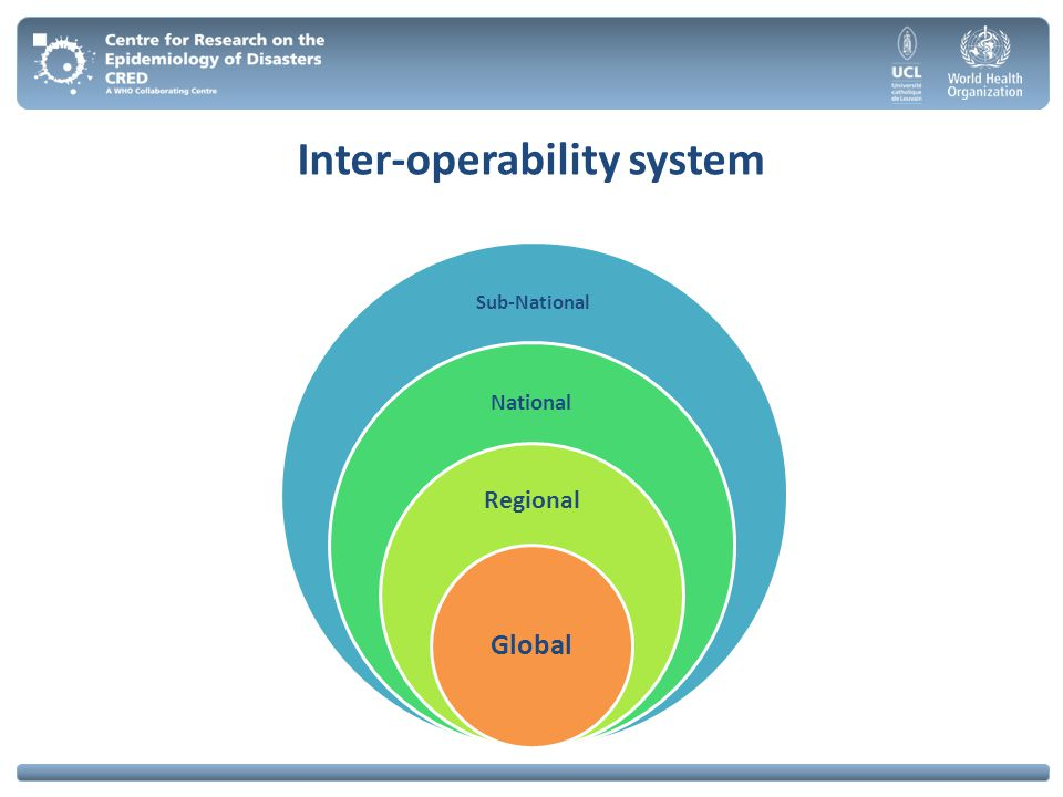 Inter-operability system