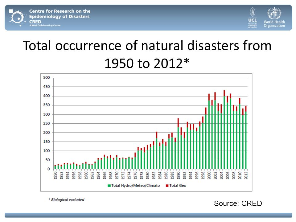 Total occurrence of natural disasters from 1950 to 2012*
