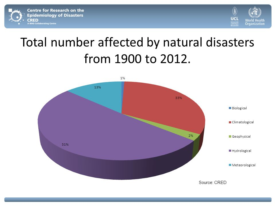 Total number affected by natural disasters from 1900 to 2012.