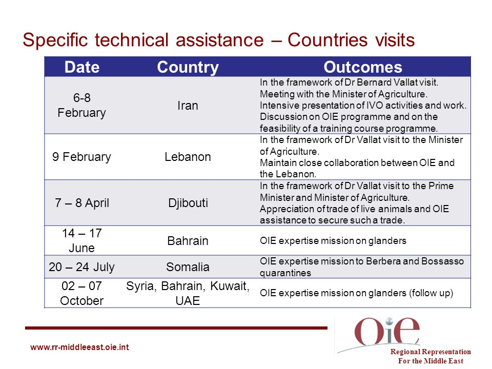 Specific technical assistance – Countries visits
