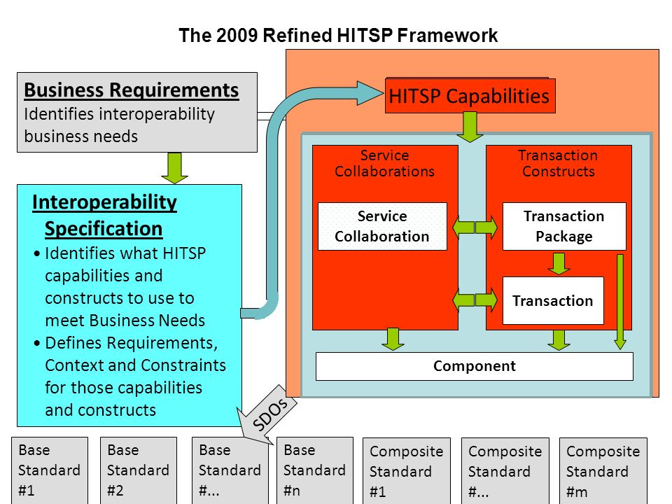The 2009 Refined HITSP Framework