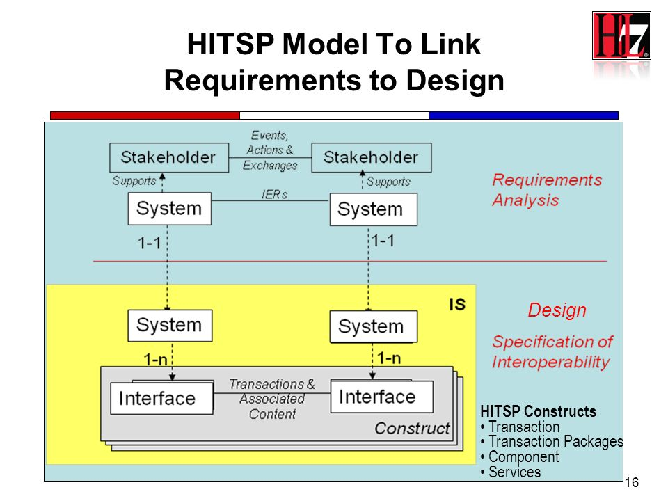 HITSP Model To Link Requirements to Design