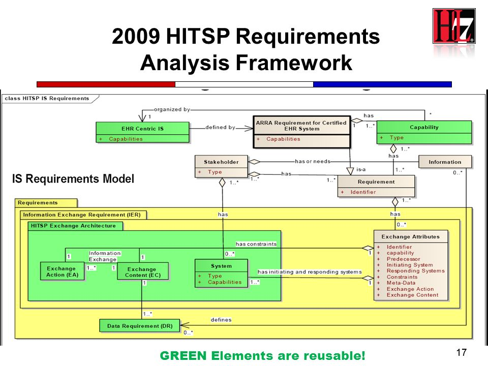 2009 HITSP Requirements Analysis Framework