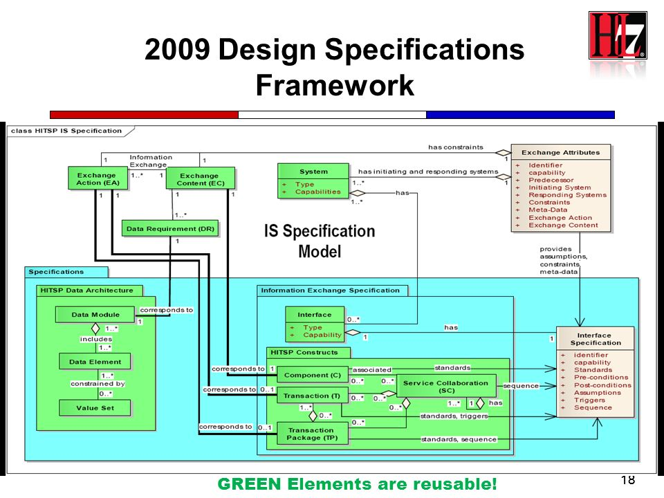 2009 Design Specifications Framework