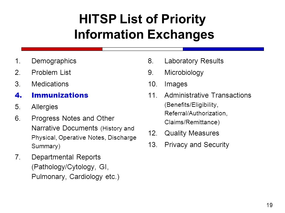 HITSP List of Priority Information Exchanges