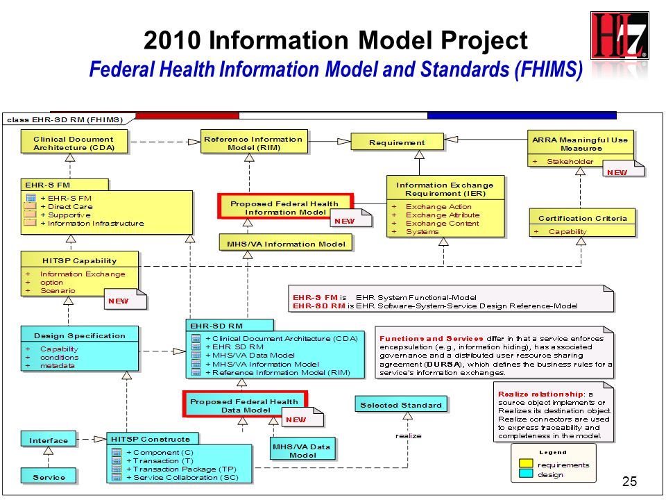 2010 Information Model Project Federal Health Information Model and Standards (FHIMS)