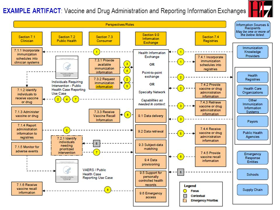 EXAMPLE ARTIFACT: Vaccine and Drug Administration and Reporting Information Exchanges