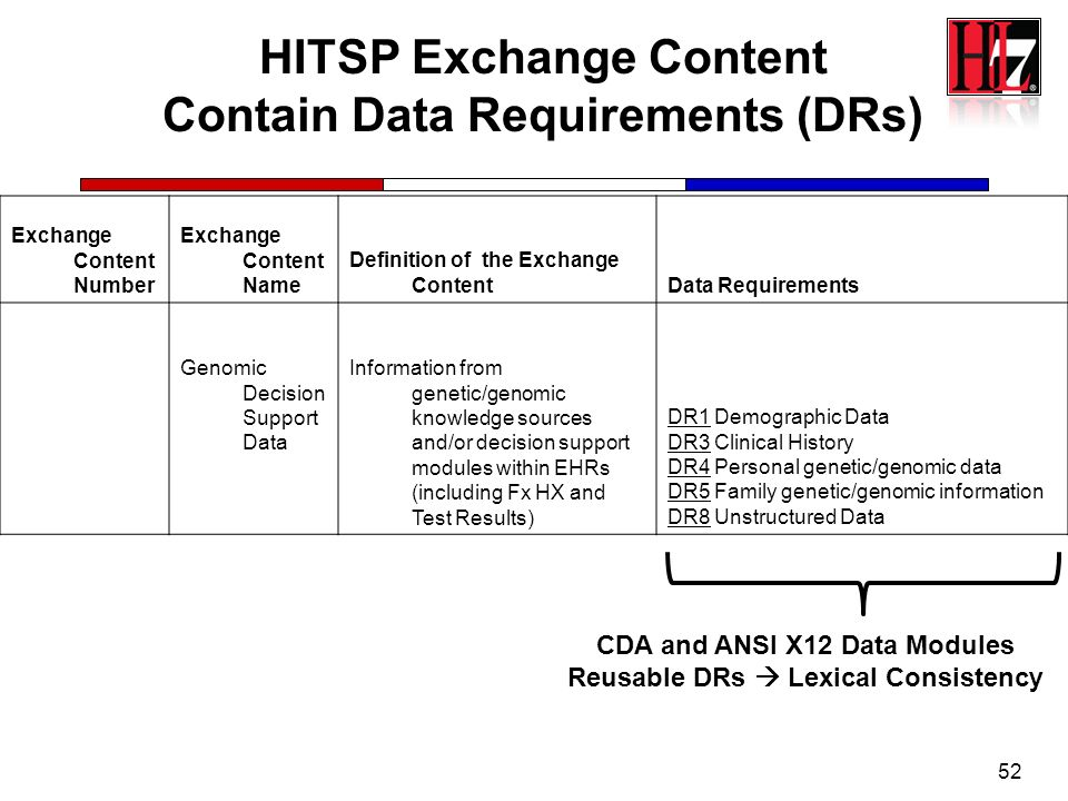 HITSP Exchange Content Contain Data Requirements (DRs)