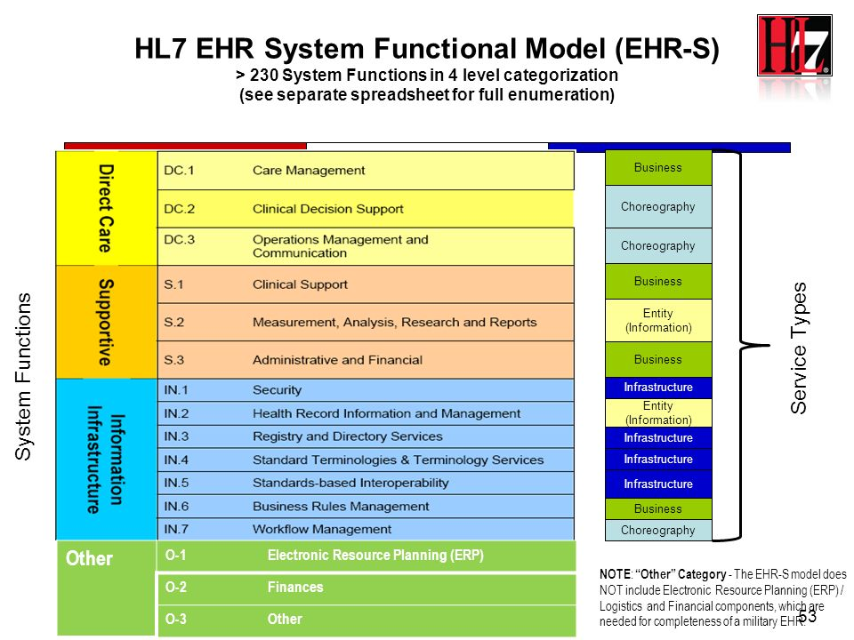 HL7 EHR System Functional Model (EHR-S) > 230 System Functions in 4 level categorization (see separate spreadsheet for full enumeration)
