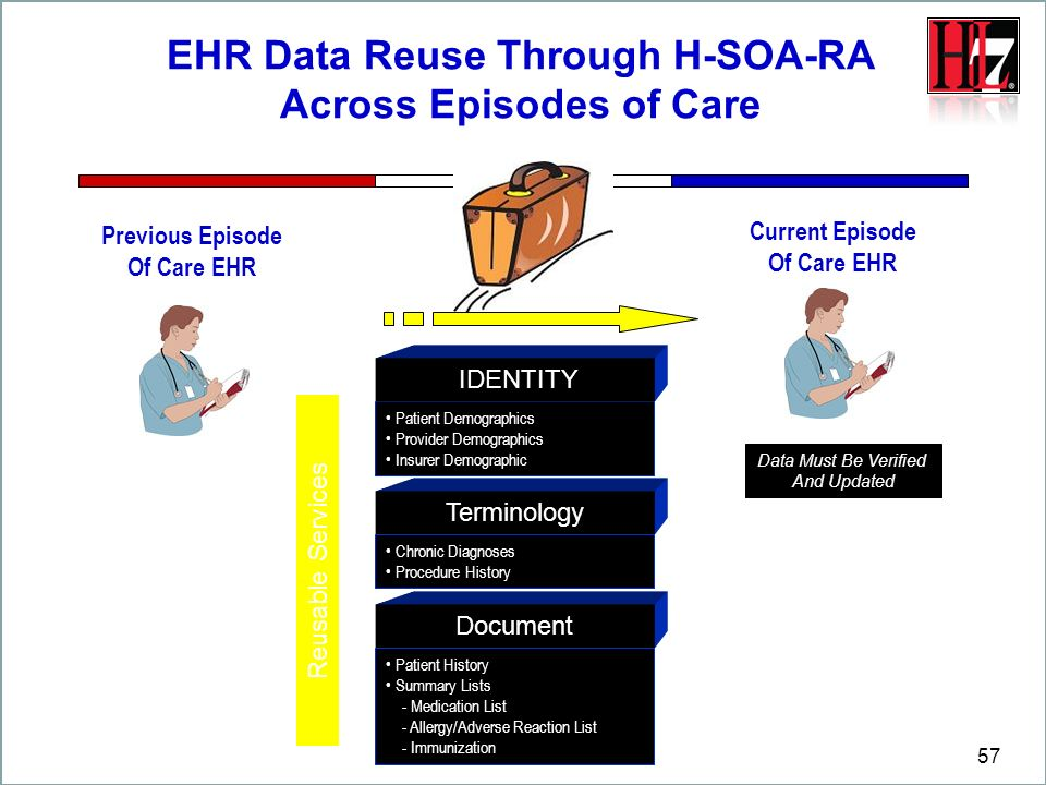 EHR Data Reuse Through H-SOA-RA Across Episodes of Care