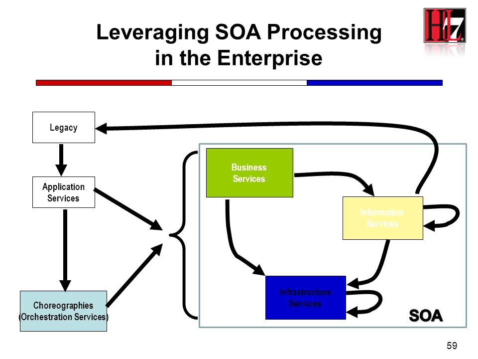 Leveraging SOA Processing in the Enterprise