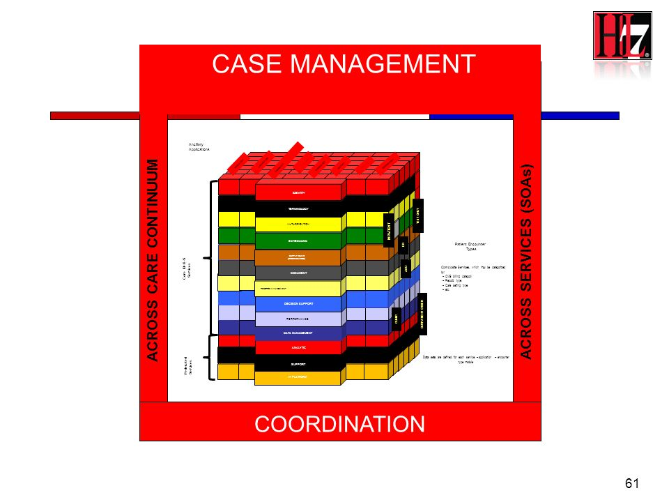 CASE MANAGEMENT COORDINATION ACROSS CARE CONTINUUM