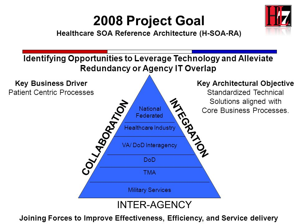 2008 Project Goal Healthcare SOA Reference Architecture (H-SOA-RA)