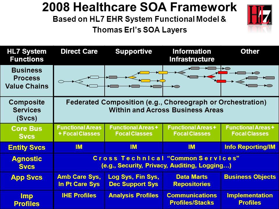 2008 Healthcare SOA Framework Based on HL7 EHR System Functional Model & Thomas Erl's SOA Layers
