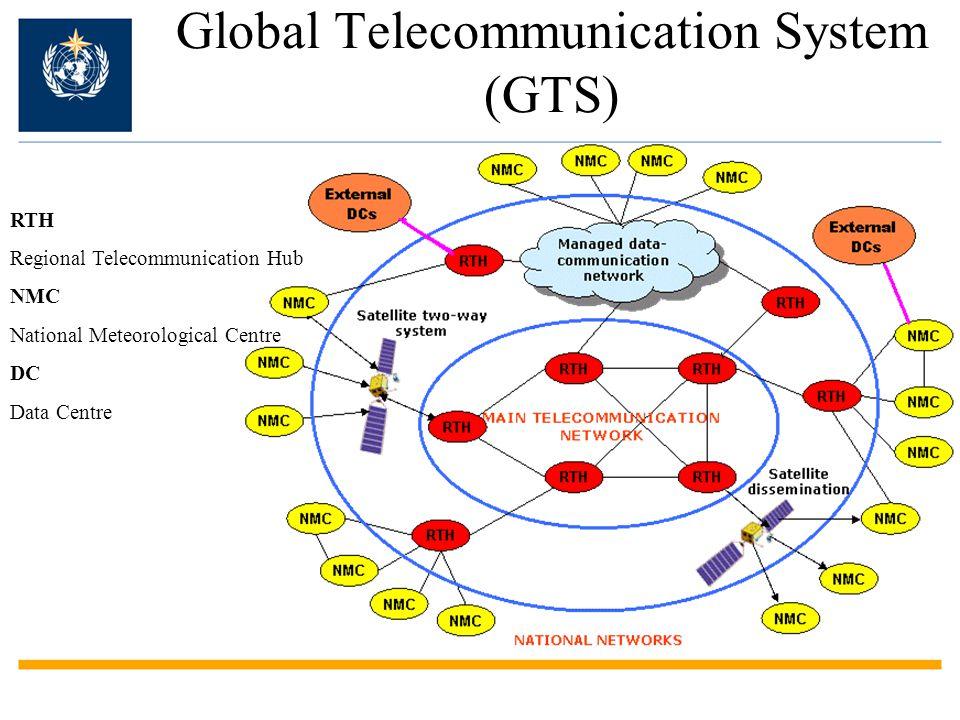 Global Telecommunication System (GTS)