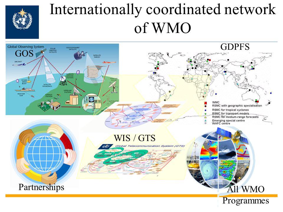 Internationally coordinated network of WMO