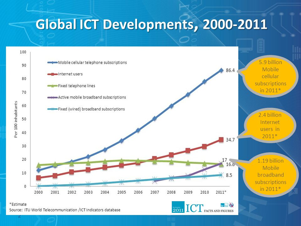 Global ICT Developments, 2000-2011