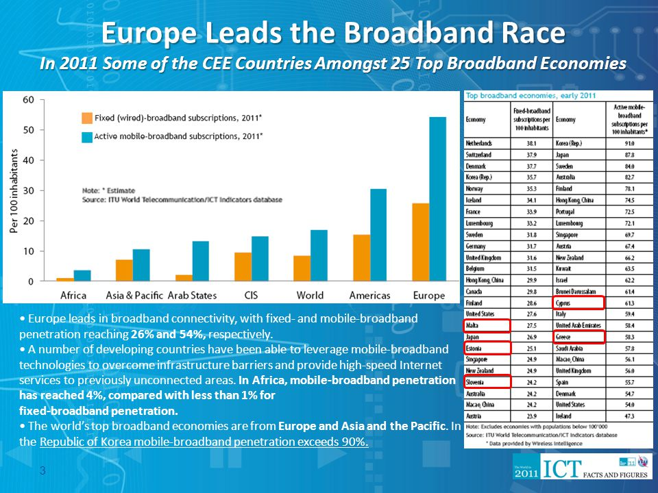 Europe Leads the Broadband Race In 2011 Some of the CEE Countries Amongst 25 Top Broadband Economies