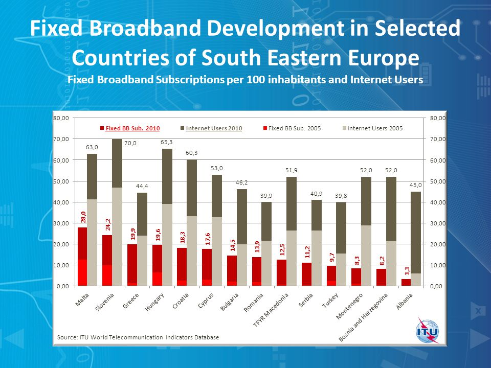 Fixed Broadband Development in Selected Countries of South Eastern Europe Fixed Broadband Subscriptions per 100 inhabitants and Internet Users