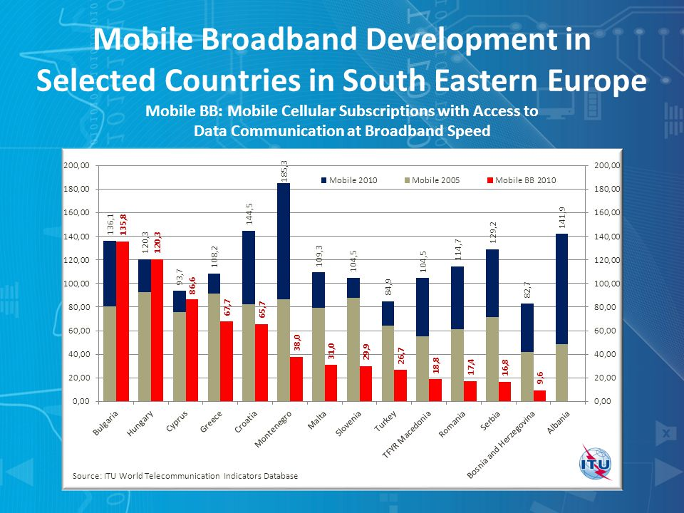 Mobile Broadband Development in Selected Countries in South Eastern Europe Mobile BB: Mobile Cellular Subscriptions with Access to Data Communication at Broadband Speed