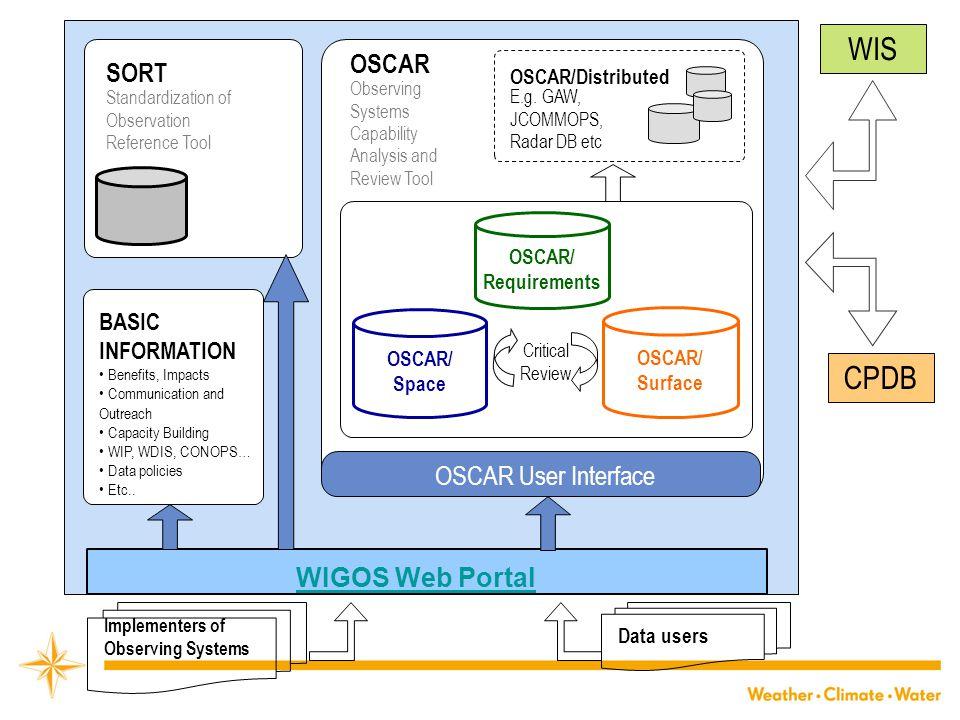 WIS CPDB OSCAR SORT OSCAR User Interface WIGOS Web Portal