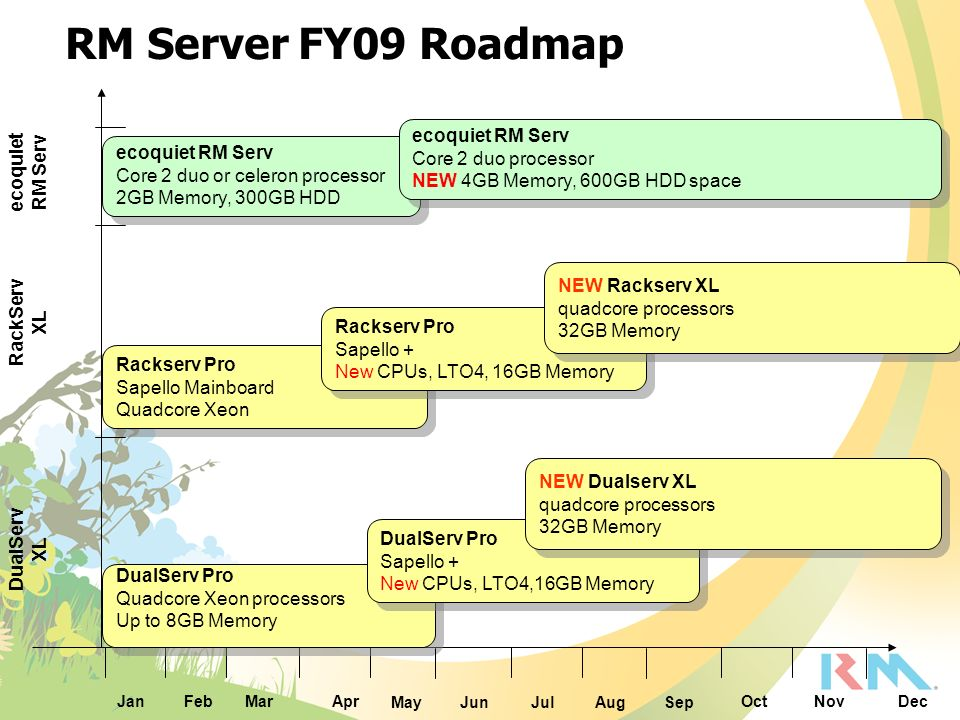RM Server FY09 Roadmap ecoquiet RM Serv Core 2 duo processor