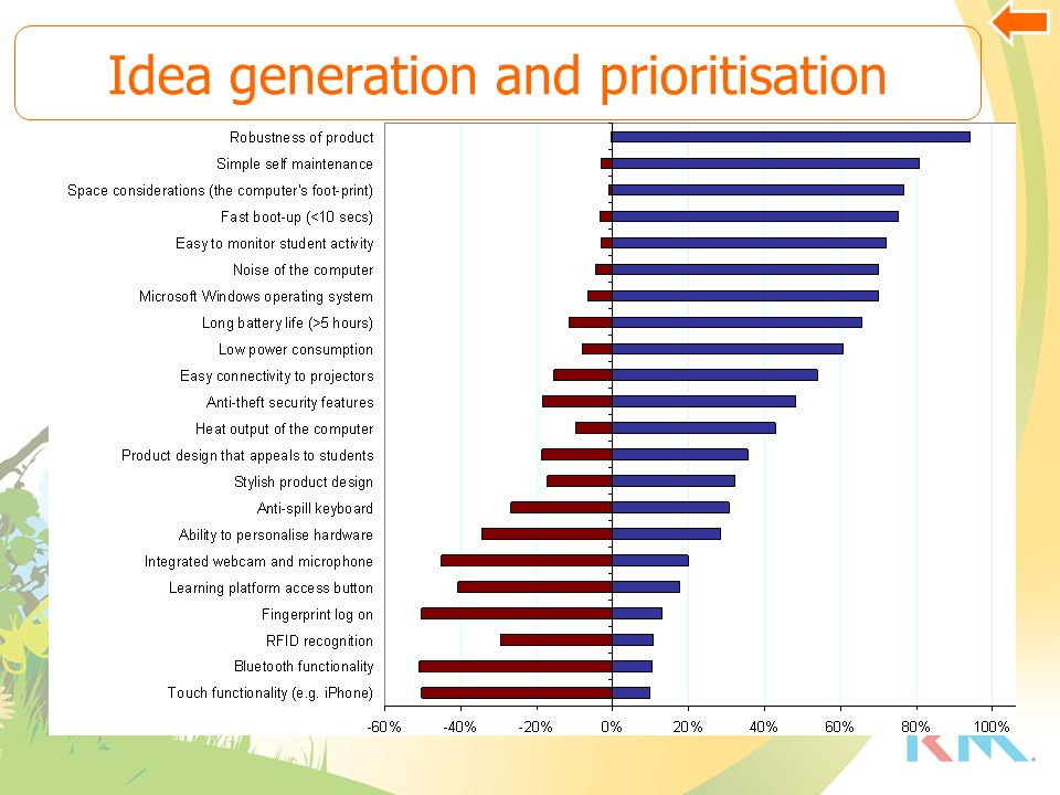 Idea generation and prioritisation