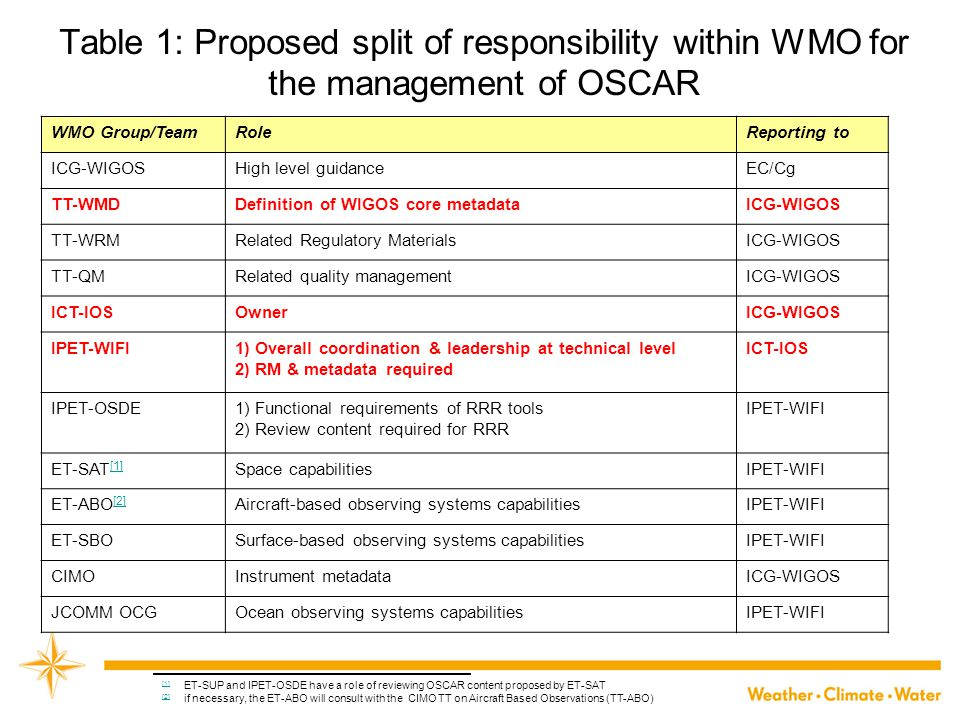 Table 1: Proposed split of responsibility within WMO for the management of OSCAR