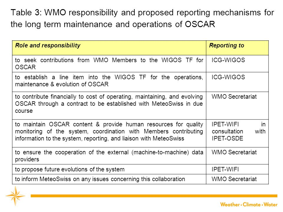 Table 3: WMO responsibility and proposed reporting mechanisms for the long term maintenance and operations of OSCAR