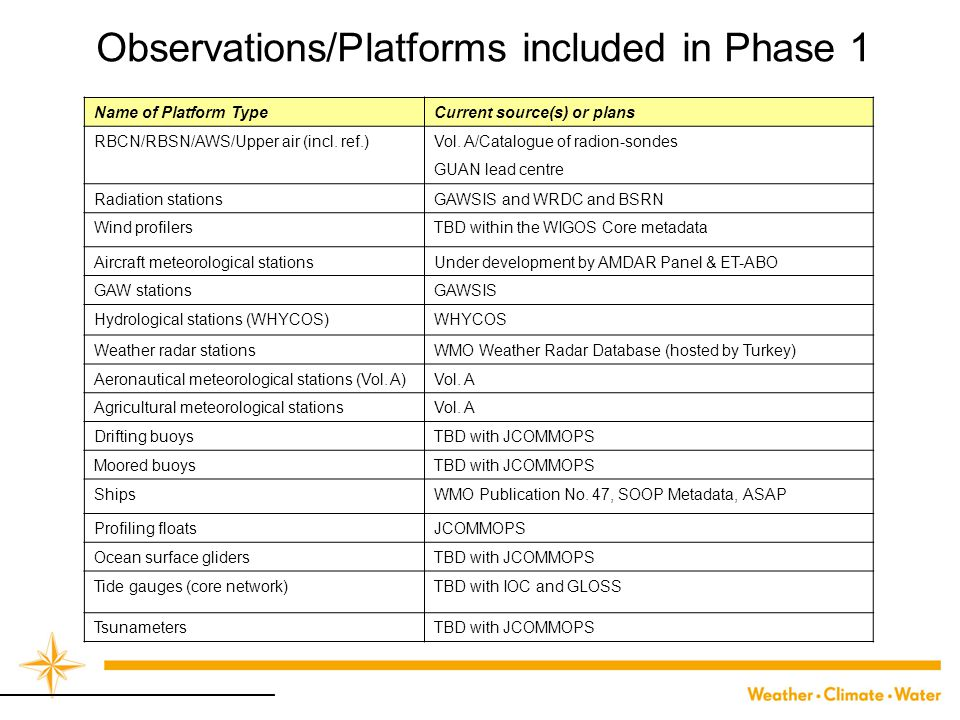 Observations/Platforms included in Phase 1