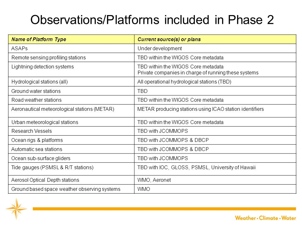 Observations/Platforms included in Phase 2