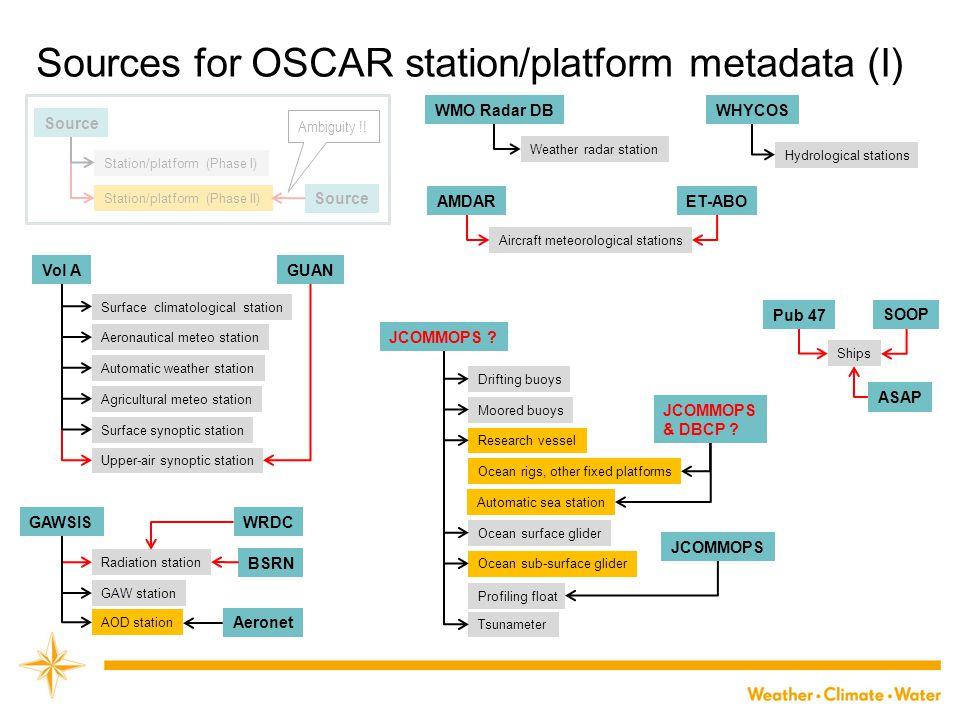Sources for OSCAR station/platform metadata (I)