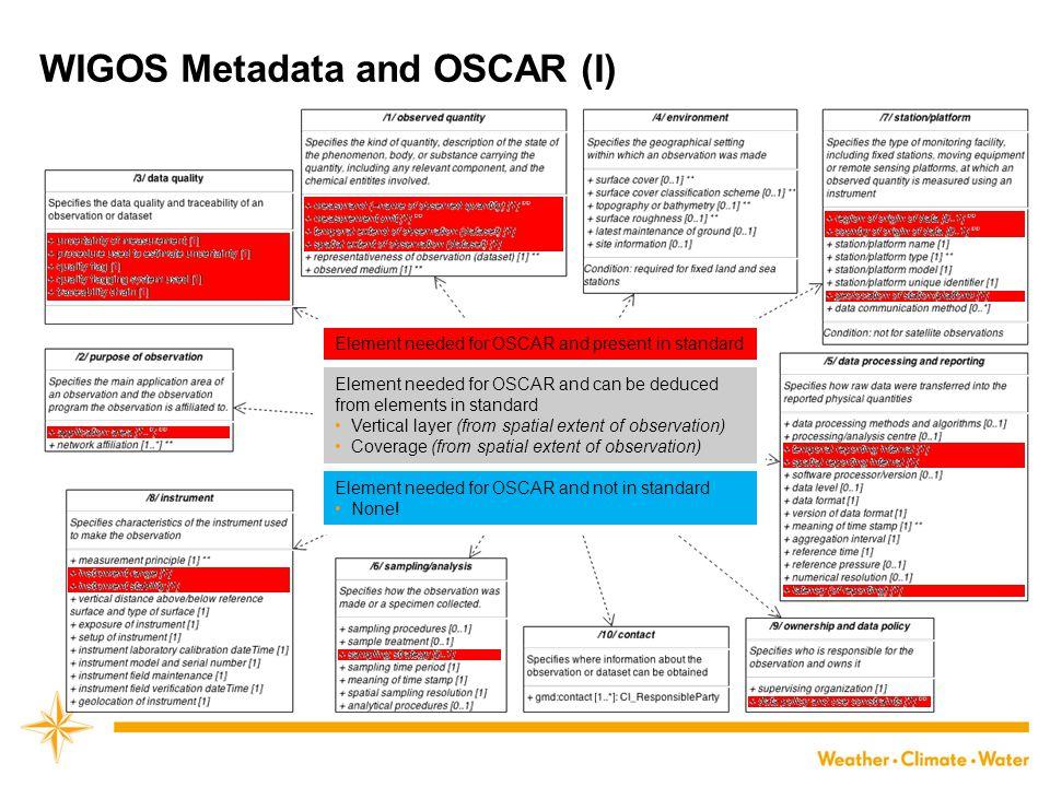 WIGOS Metadata and OSCAR (I)