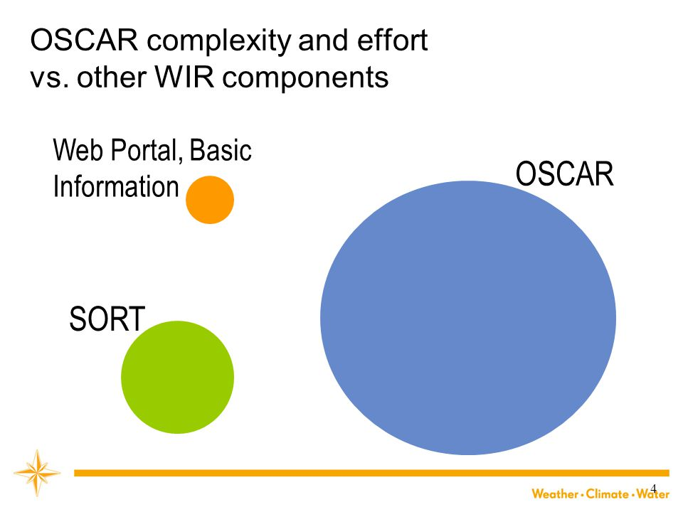 OSCAR complexity and effort vs. other WIR components