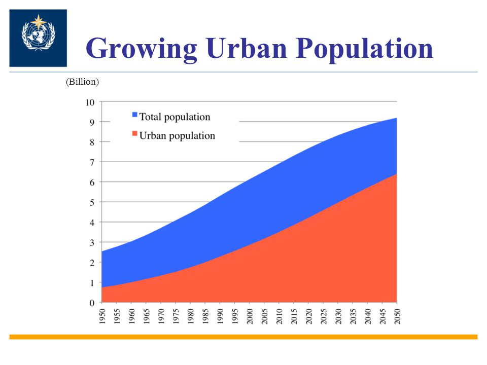 Growing Urban Population