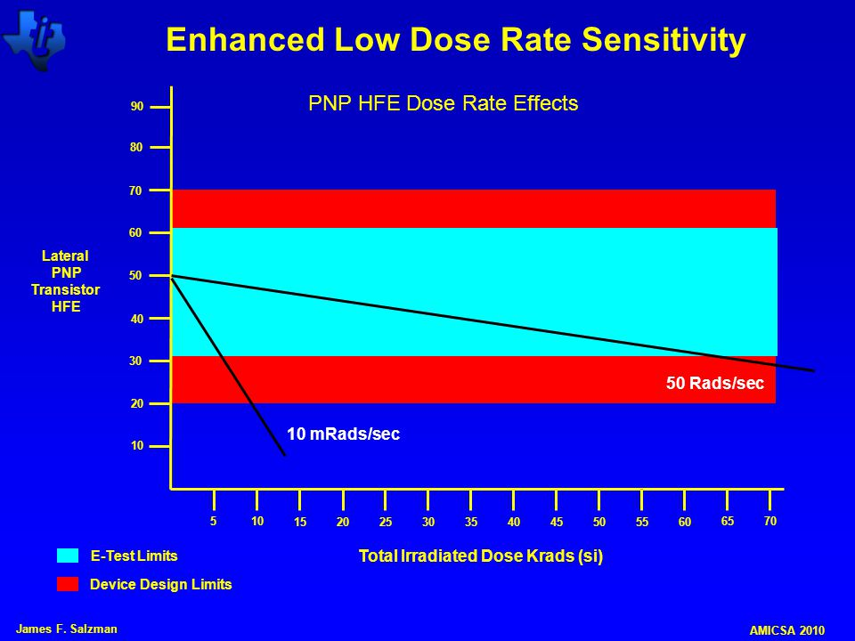 Enhanced Low Dose Rate Sensitivity