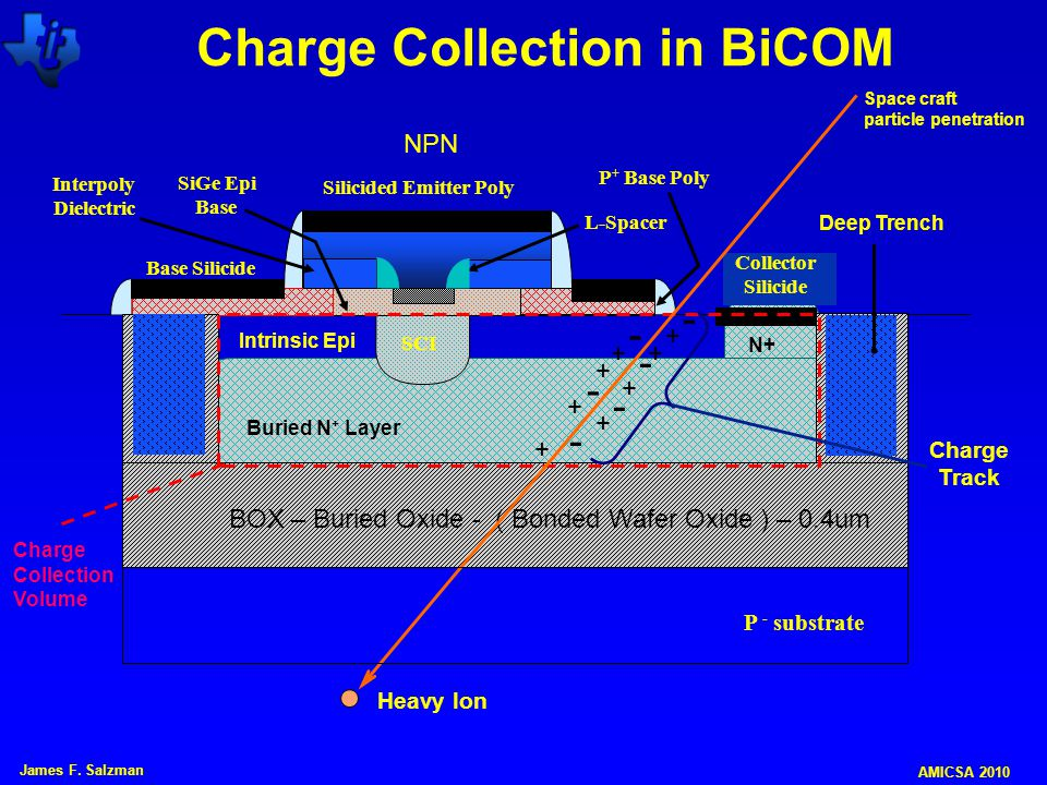 Charge Collection in BiCOM